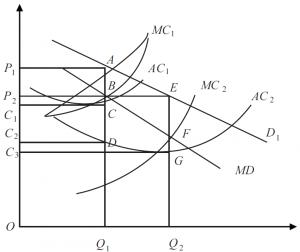 图1 集中交易供方成本及市场均衡变化示意图