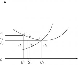 GPO在药品采购中的降价机制与发展阶段的经济学分析
