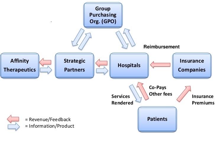 医疗集团采购组织GPO概述