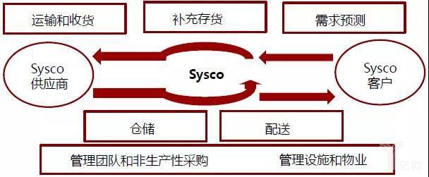 美国最大餐饮GPO西斯科(Sysco)的供应链服务模式