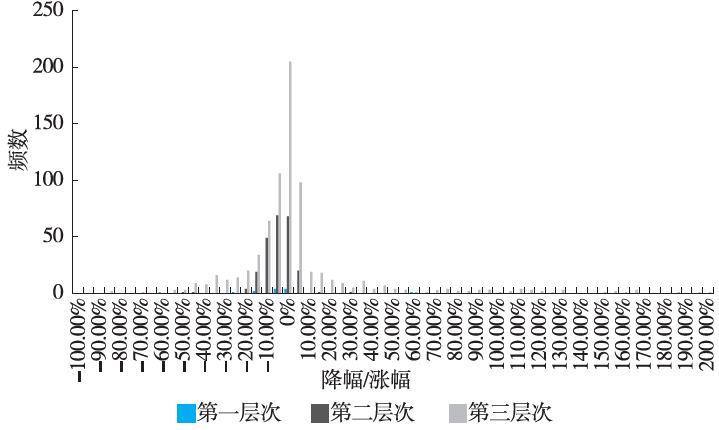 深圳市药品集团采购对降低药品价格的效果分析