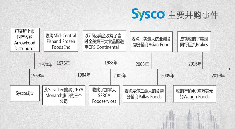 Sysco_history