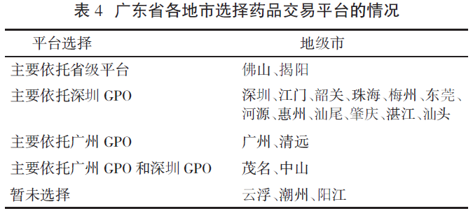 三足鼎立: 广东省药品集采模式的评价与问题分析