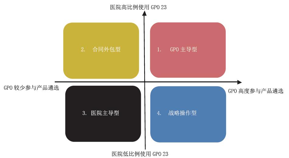 深圳GPO与美国GPO模式的核心要素对比分析