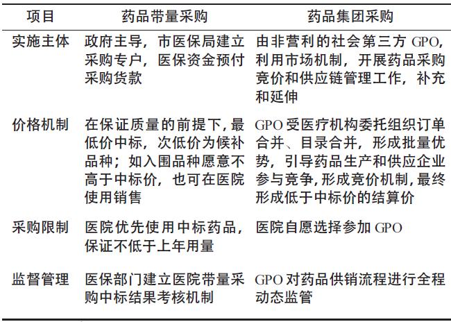 上海市公立医院药品GPO采购模式研究