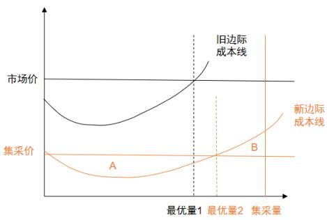 """医药集采""""以量换价""""的经济学逻辑"""