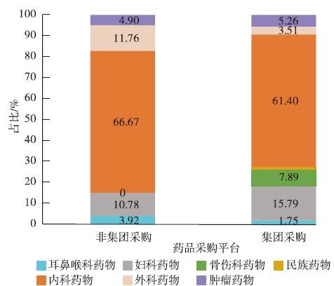 深圳药品GPO现状及其对公立医院采购费用和结构的影响