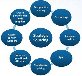 集团采购的集约化:从传统招标走向战略采购